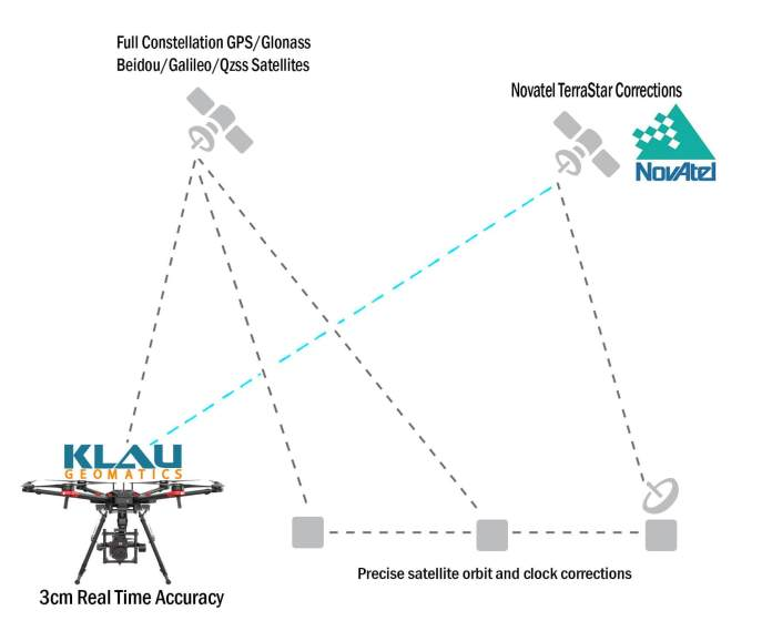 Klau Geomatics releases High Accuracy Real-Time Positioning Technology