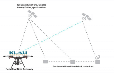 Klau Geomatics releases High Accuracy Real Time Positioning Technology for aerial mapping and drone positioning